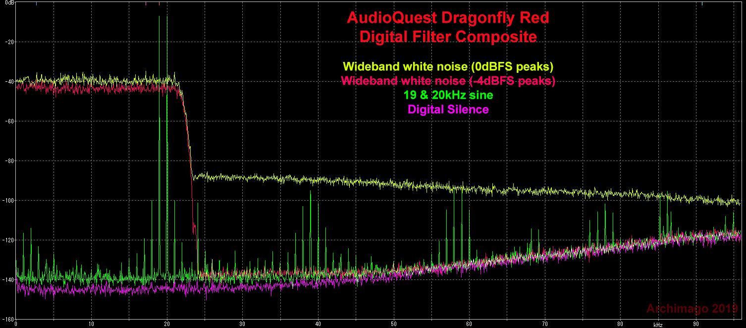 Archimago's Musings: MEASUREMENTS: AudioQuest Dragonflies