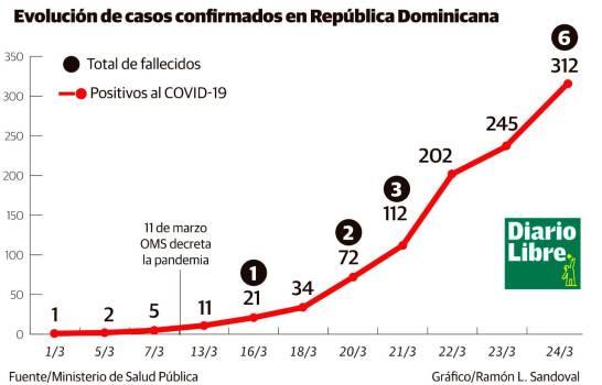 Aumenta a seis los fallecidos y a 312 los infectados por coronavirus en República Dominicana