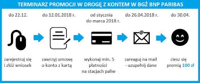 Terminarz promocji z premią 100 zł za Konto Optymalne w BGŻ BNP Paribas