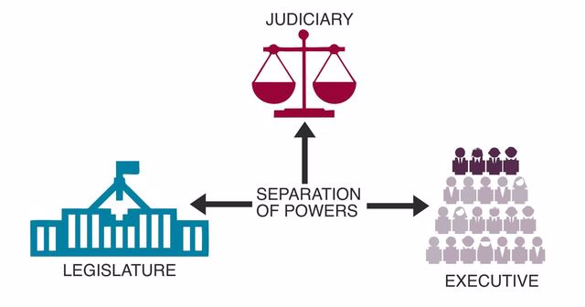 مبدأ الفصل بين السلطات تعريفه وأهميته ومميزاته وانواعه