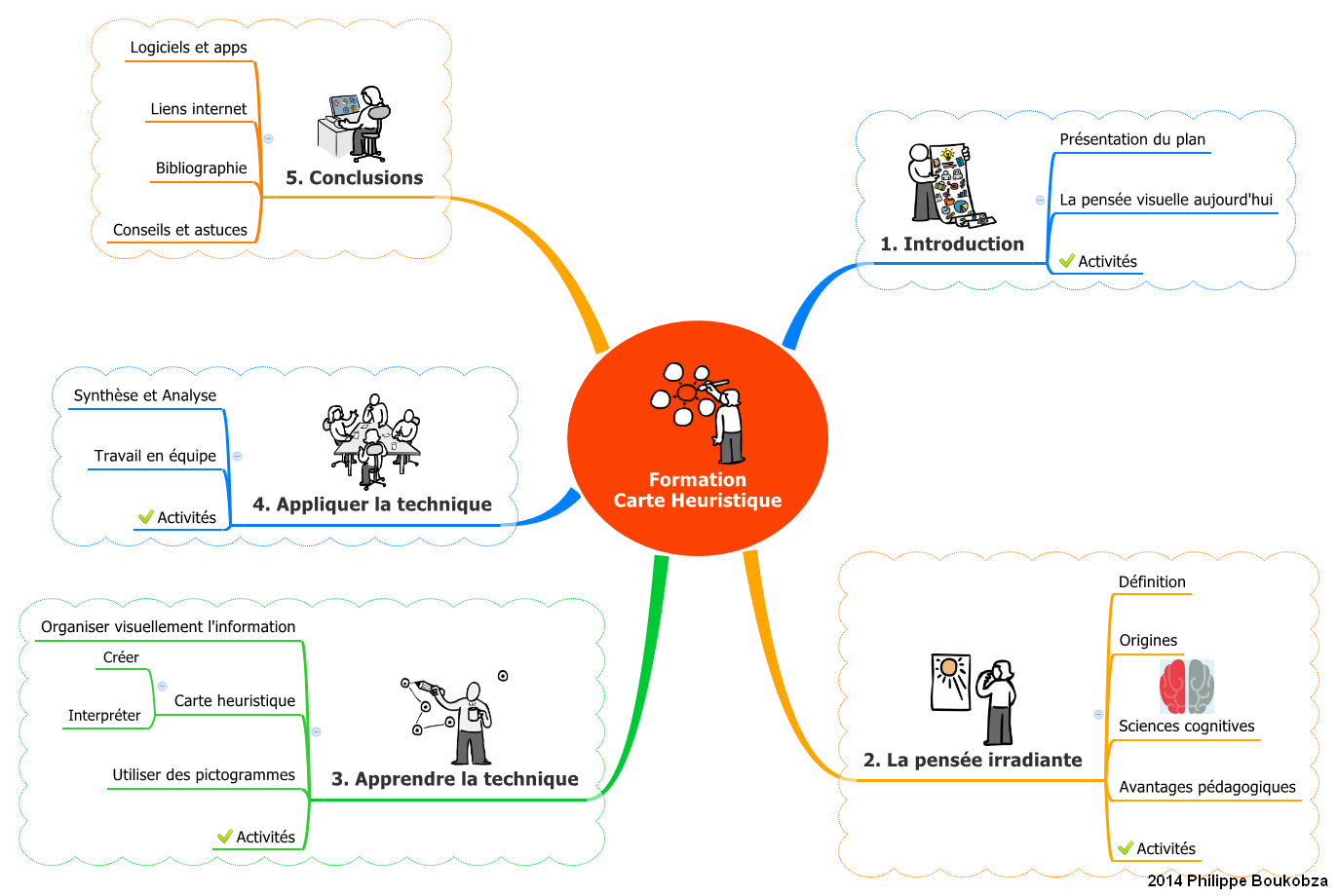 Carte Heuristique Powerpoint.Mind Mapping Et Presentations 2 Xmind