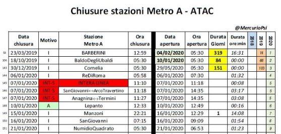 La catastrofica situazione della Metro A