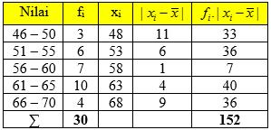 Simpangan Rata-rata Data Kelompok