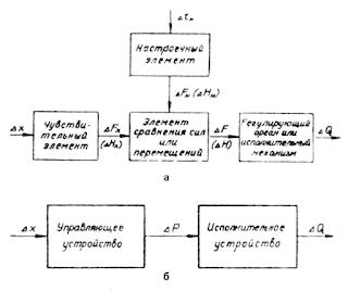 Структурная схема регуляторов температуры прямого (а) и непрямого (б) действия