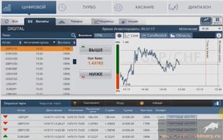 Пример торговой платформы бинарных опционов 4