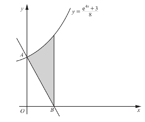 CIE Integration (Additional Mathematics  -2018)
