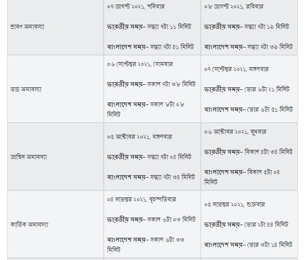 অমাবস্যা ও পূর্ণিমা 2021 ভারত, 2021সালের অমাবস্যার তালিকা