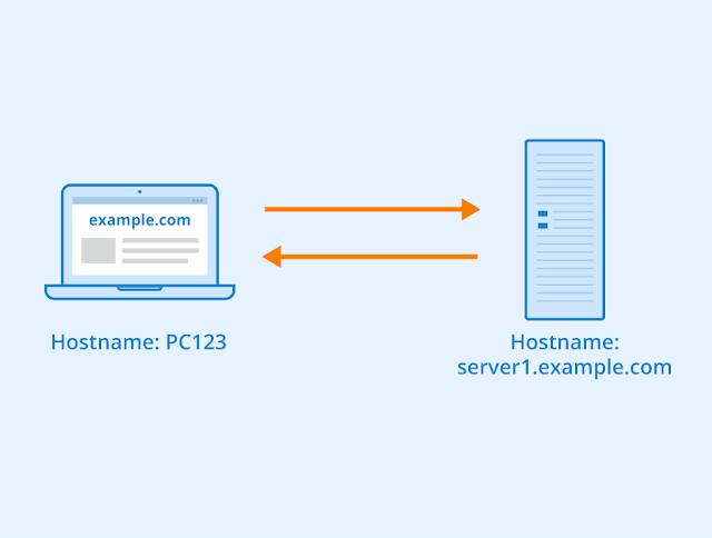 Hostname, Domain Name, Web Hosting, Compare Web Hosting, Web Hosting Reviews, Web Hosting