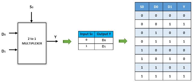 Kelas Informatika - Notasi, Tabel Fungsi, Tabel Kebenaran Multiplexer 2 to 1