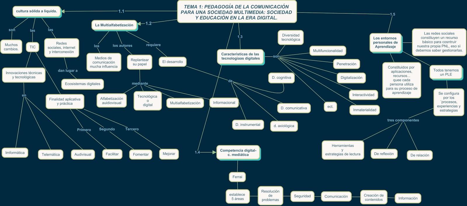 Juego De Tronos Mapa Conceptual Tema 1