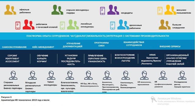 Платформа опыта сотрудников (Employee Experience) выходит на рынок