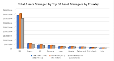 World Top 50 Asset Managers