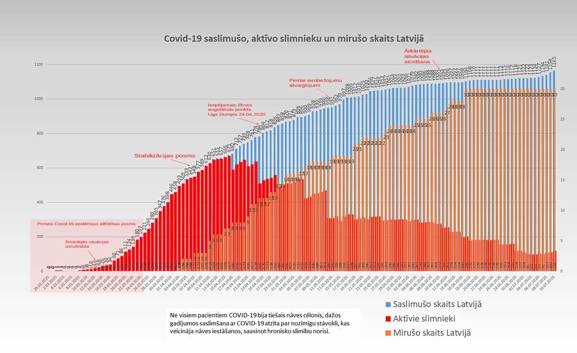 Grafiks ar Covid-19 saslimušo un mirušo skaitu valstī 10.07.2020.