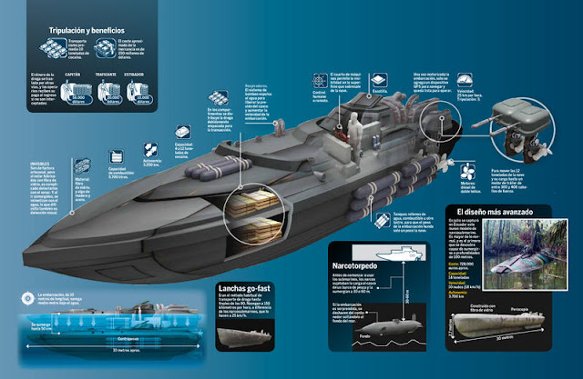 Image Attribute: A typical Narco - Submarine Cutaway