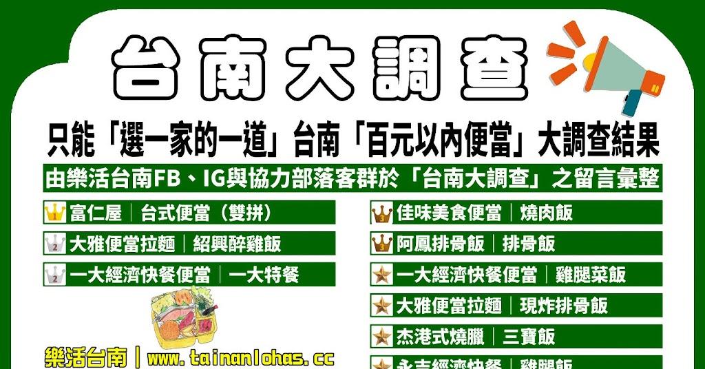 第一屆|只能「選一家的一道百元以內便當」台南人推薦必吃便當|台南大調查