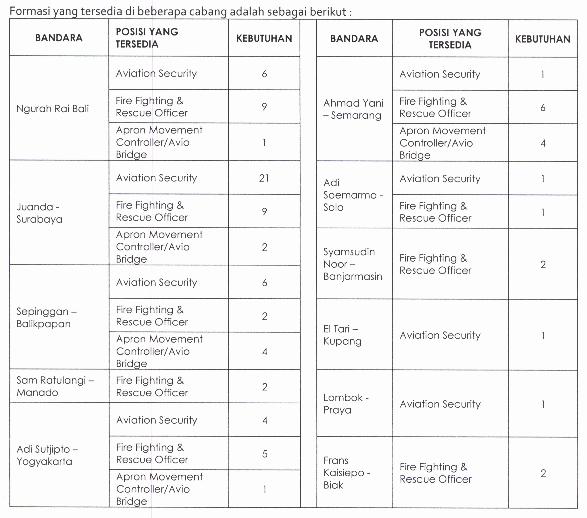 Informasi Lowongan Kerja Terbaru PT Angkasa Pura I (Persero) Tingkat SMA