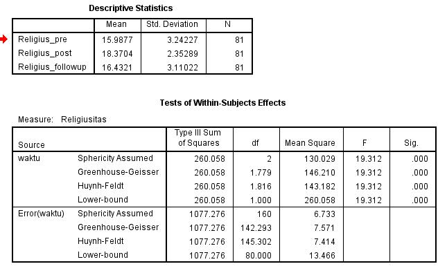 Panduan Membuat Laporan Hasil Analisis Statistik Dengan Format Apa Semesta Psikometrika