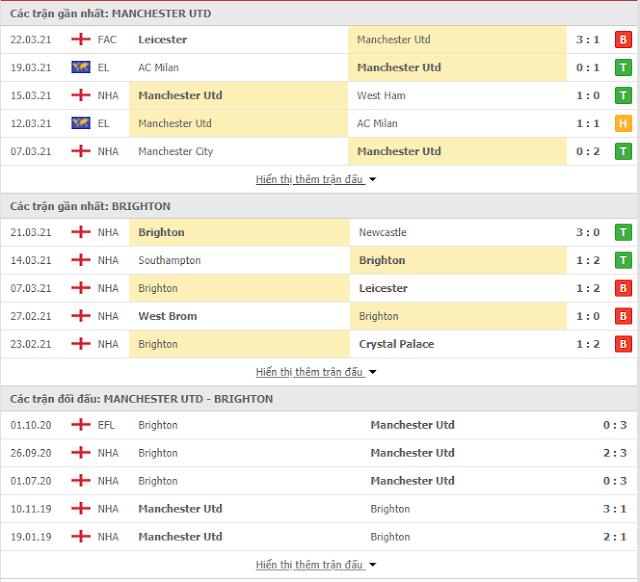 Tỷ lệ kèo bóng đá MU vs Brighton, 01h30 ngày 5/4-Ngoại Hạng Anh Thong-ke-MU-Brighton-5-4