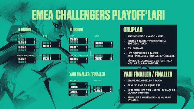 VCT EMEA Playoff'larında Eşleşmeler Belirlendi!