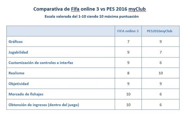 Tabla fifa online 3 vs Pes myclub2016