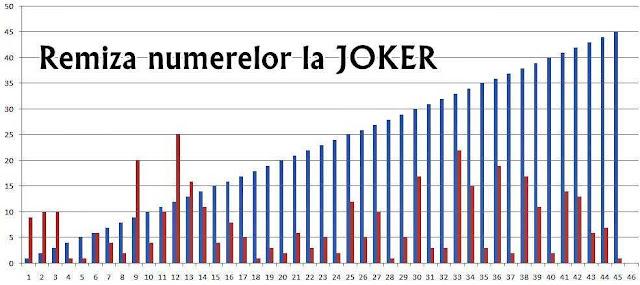 remize numere loto joker cu intarzieri mari si mici