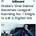 Drake's One Dance becomes longest running number 1 single on Billboard.