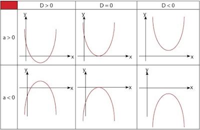 Sketsa grafik fungsi kuadrat