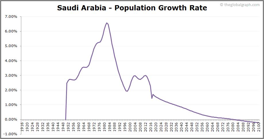 Saudi Arabia  Population Growth Rate