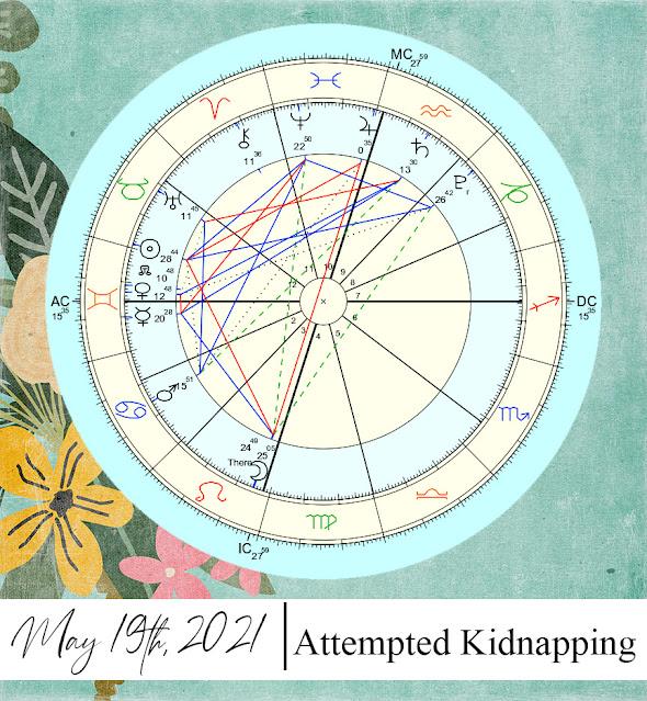 forsensic astrology