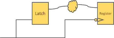 Timing path from positive level sensitive latch to negative edge triggered register