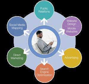 Integration Between Social Media, Email, Website, Content