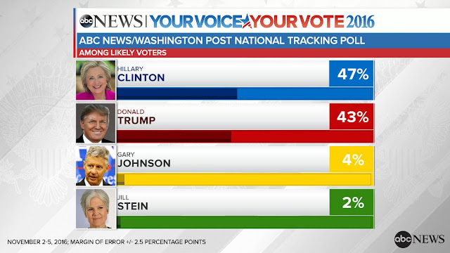 Trump vs Clinton latest pool (November 7, 2016)