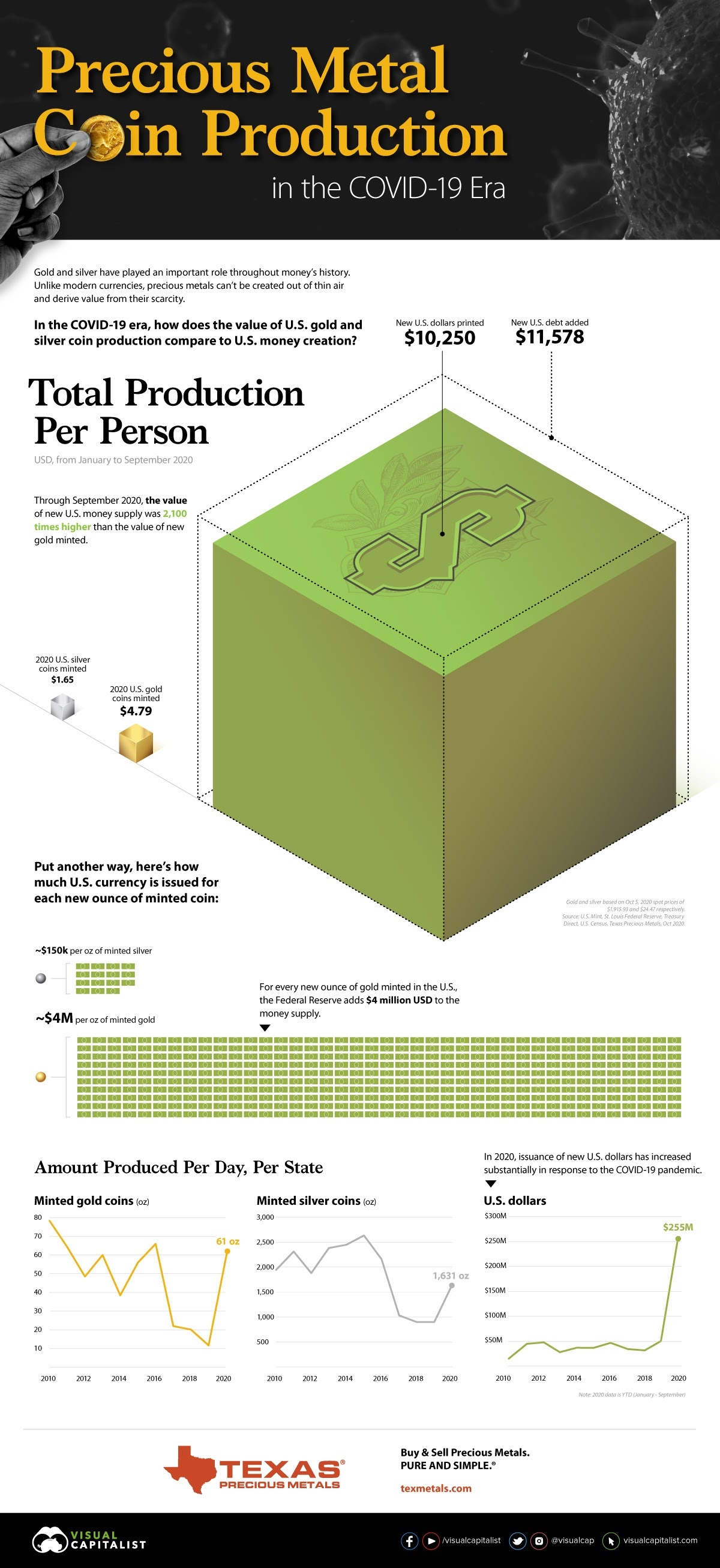 U.S. Money Supply vs. Precious Metal Production in the COVID-19 Era #infographic