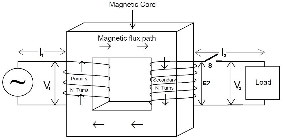concept of transformer action