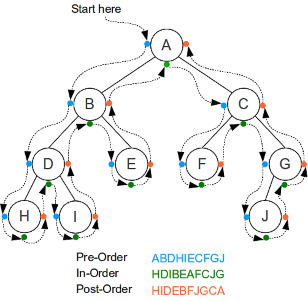 Binary tree preorder traversal in java recursion and iteration example preorder traversal of binary tree in java without recursion ccuart Gallery