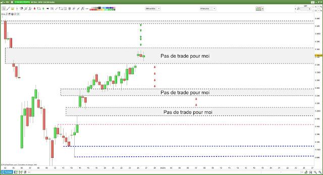 Bilan plan de trade pour lundi [26/02/18] #cac40 $cac