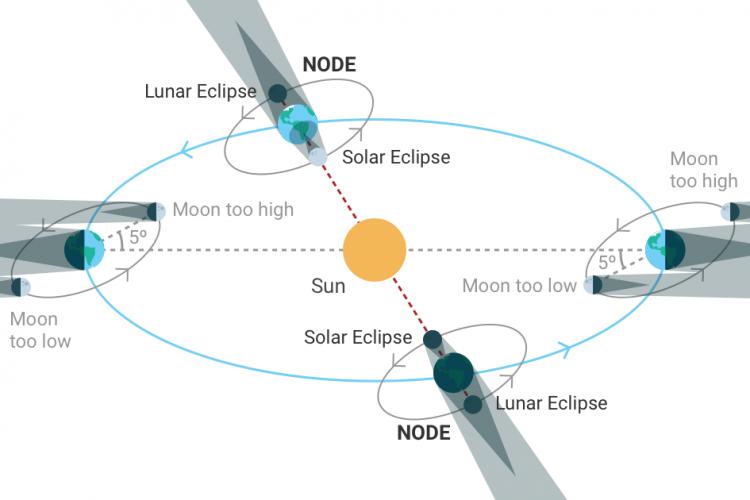 Illustration Image of Solar Eclipse, UPSC Indiathinkers