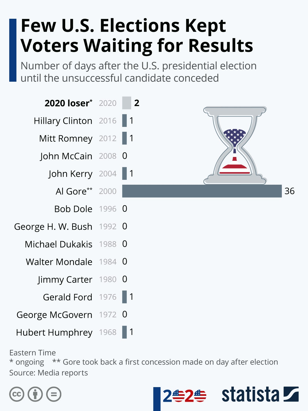 Few U.S. Elections Kept Voters Waiting for Results #infographic
