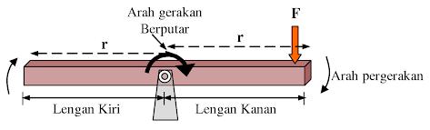 gambar prinsip kerja motor listrik 2