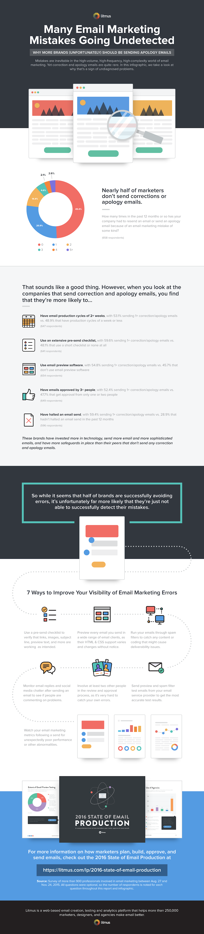 State of Email Marketing Mistakes #infographic