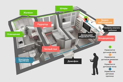 Полная автоматизация обычной квартиры – пример проекта умного дома!