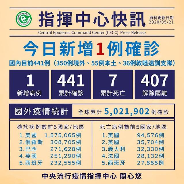 【生活分享】武漢肺炎 (COVID-19) 隨手小筆記 - 全球 500 萬人確診