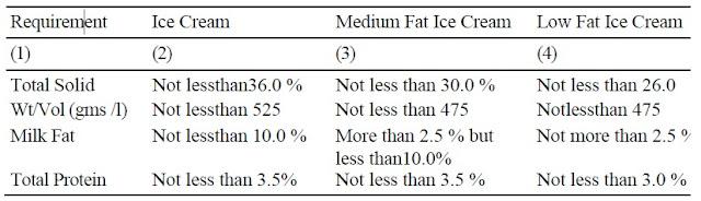 ICE CREAM-FSSAI standards - Dairy Engineering-Technical Superintendent Milk Marketing  Federation ltd
