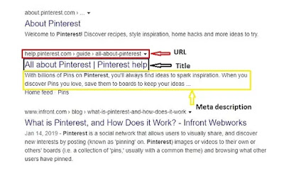 Highlighting the URL, Title and Meta description of on SERP website