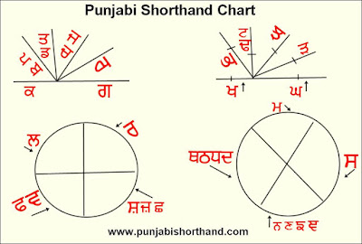 punjabi-shorthand-history-chart