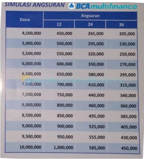 Tabel Angsuran BCA Finance 2021