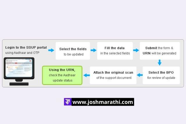 आधार कार्ड पॅन कार्ड लिंकिंग कसे करावे (how to link Adhaar with Pan in marathi)