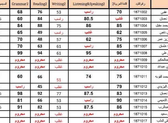 رابط نتائج السنة التحضيرية 2020 وخطوات الاستعلام عبر موقع وزارة التعليم العالي سوريا