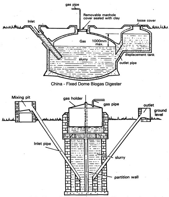BIOGAS PLANT PHOTOS ~ Biogas Technology