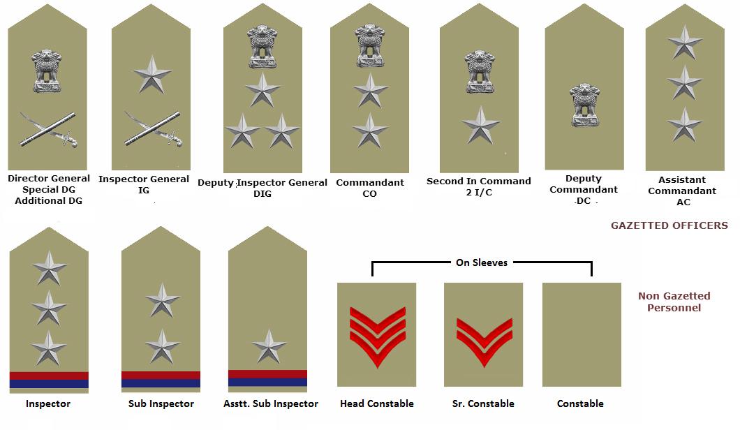 CPF Assistant Commandant Exam